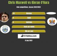 Chris Maxwell vs Kieran O'Hara h2h player stats