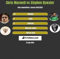 Chris Maxwell vs Stephen Bywater h2h player stats