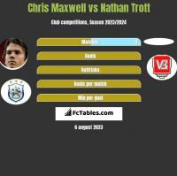 Chris Maxwell vs Nathan Trott h2h player stats