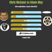 Chris McCann vs Adam May h2h player stats