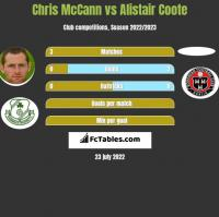 Chris McCann vs Alistair Coote h2h player stats