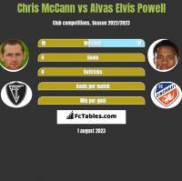 Chris McCann vs Alvas Elvis Powell h2h player stats