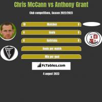 Chris McCann vs Anthony Grant h2h player stats