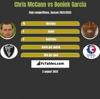 Chris McCann vs Boniek Garcia h2h player stats