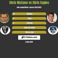 Chris McCann vs Chris Eagles h2h player stats