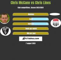 Chris McCann vs Chris Lines h2h player stats