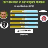 Chris McCann vs Christopher Missilou h2h player stats