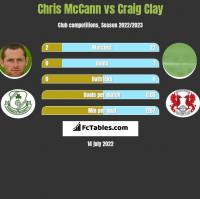 Chris McCann vs Craig Clay h2h player stats