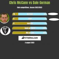 Chris McCann vs Dale Gorman h2h player stats