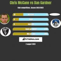 Chris McCann vs Dan Gardner h2h player stats