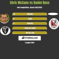Chris McCann vs Daniel Rose h2h player stats