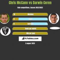 Chris McCann vs Darwin Ceren h2h player stats