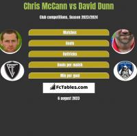 Chris McCann vs David Dunn h2h player stats
