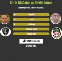 Chris McCann vs David Jones h2h player stats