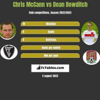 Chris McCann vs Dean Bowditch h2h player stats