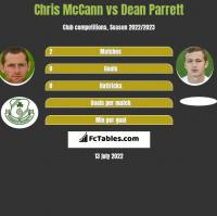Chris McCann vs Dean Parrett h2h player stats