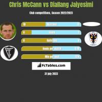 Chris McCann vs Diallang Jaiyesimi h2h player stats