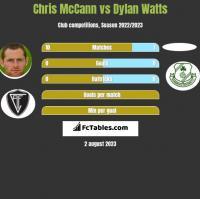 Chris McCann vs Dylan Watts h2h player stats
