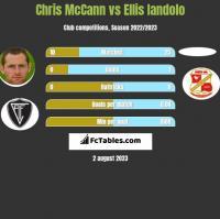 Chris McCann vs Ellis Iandolo h2h player stats