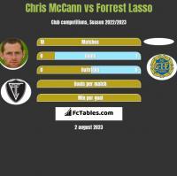 Chris McCann vs Forrest Lasso h2h player stats
