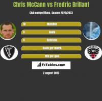 Chris McCann vs Fredric Brillant h2h player stats