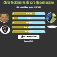 Chris McCann vs Gevaro Nepomuceno h2h player stats
