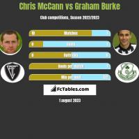 Chris McCann vs Graham Burke h2h player stats
