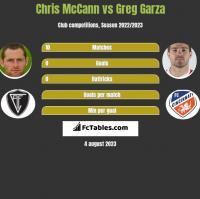 Chris McCann vs Greg Garza h2h player stats