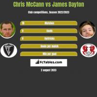 Chris McCann vs James Dayton h2h player stats