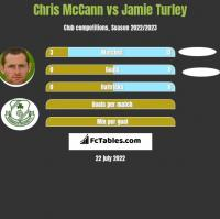 Chris McCann vs Jamie Turley h2h player stats