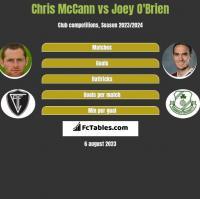 Chris McCann vs Joey O'Brien h2h player stats