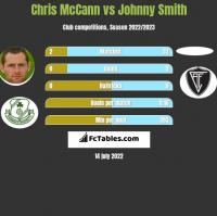 Chris McCann vs Johnny Smith h2h player stats