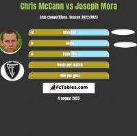 Chris McCann vs Joseph Mora h2h player stats