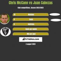 Chris McCann vs Juan Cabezas h2h player stats