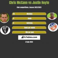 Chris McCann vs Justin Hoyte h2h player stats