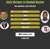 Chris McCann vs Kendall Waston h2h player stats