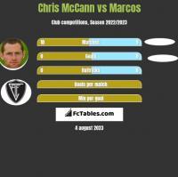 Chris McCann vs Marcos h2h player stats