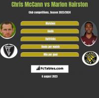 Chris McCann vs Marlon Hairston h2h player stats