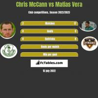 Chris McCann vs Matias Vera h2h player stats