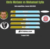 Chris McCann vs Mohamad Sylla h2h player stats