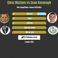 Chris McCann vs Sean Kavanagh h2h player stats