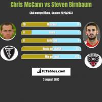 Chris McCann vs Steven Birnbaum h2h player stats