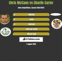 Chris McCann vs Charlie Carter h2h player stats