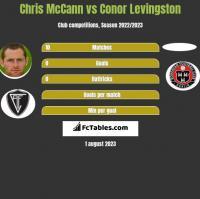 Chris McCann vs Conor Levingston h2h player stats