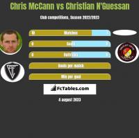 Chris McCann vs Christian N'Guessan h2h player stats