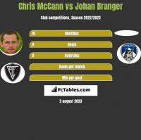 Chris McCann vs Johan Branger h2h player stats