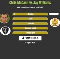 Chris McCann vs Jay Williams h2h player stats