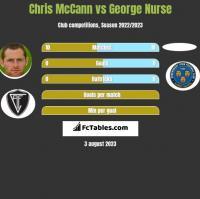 Chris McCann vs George Nurse h2h player stats