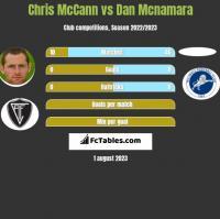 Chris McCann vs Dan Mcnamara h2h player stats