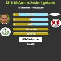 Chris McCann vs Hector Kyprianou h2h player stats